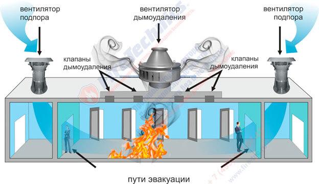 Комплексные решения FireTechnics и COLT GROUP