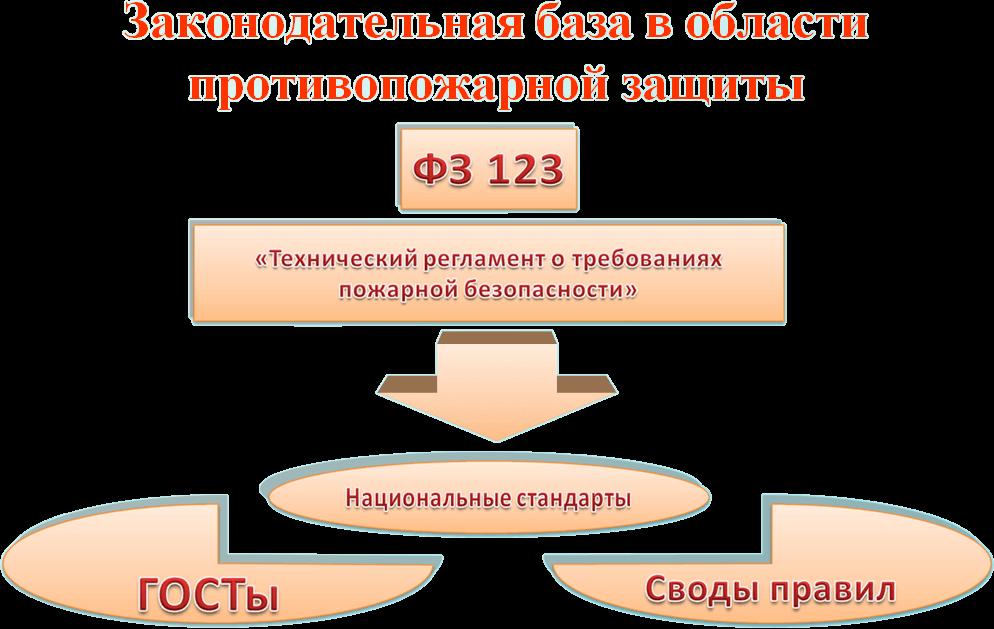 Система обеспечения пожаробезопасности в РФ (в соответствии со статьей третьей ФЗ №69)
